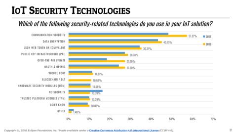 IoT Developer Survey 2018: IoT Security Technologies