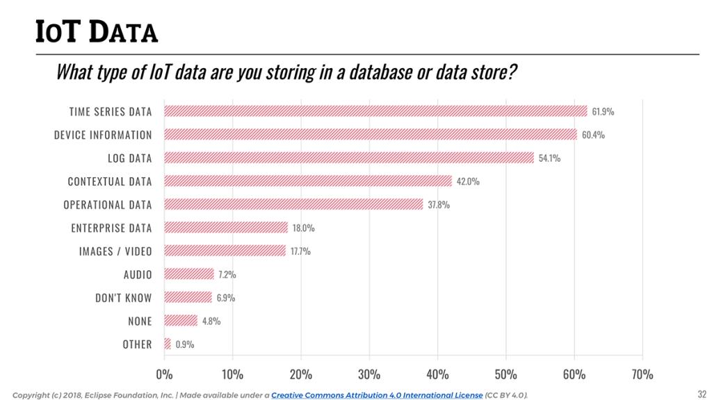 IoT Developer Survey 2018: Types of IoT Data