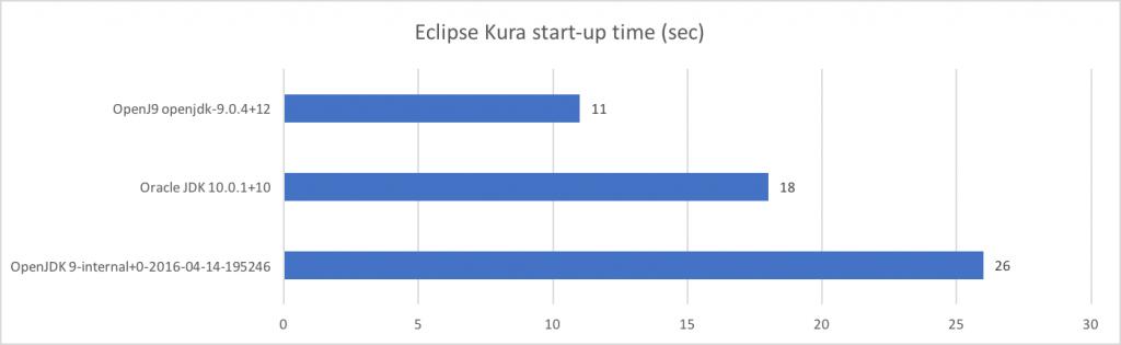 Eclipse Kura start-up time on Intel UP Squared Grove kit