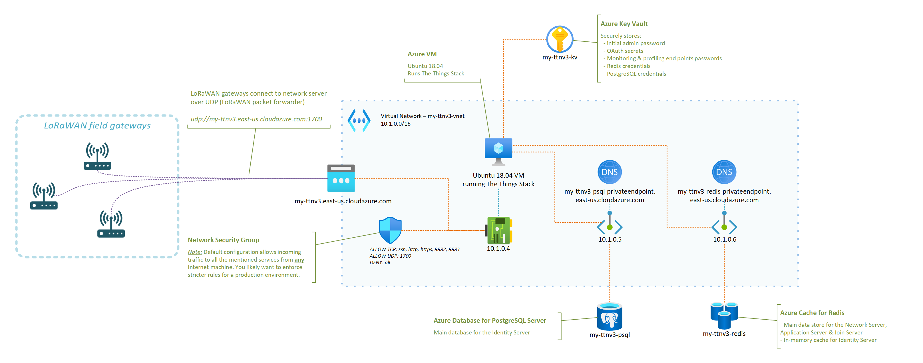 The Things Stack running on Azure - Deployment diagram.